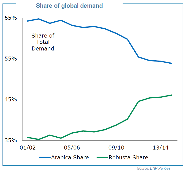 Arabica Robusta Share Of Global Coffee Demand, BNP Paribas Presentation NCA Convention March 2014