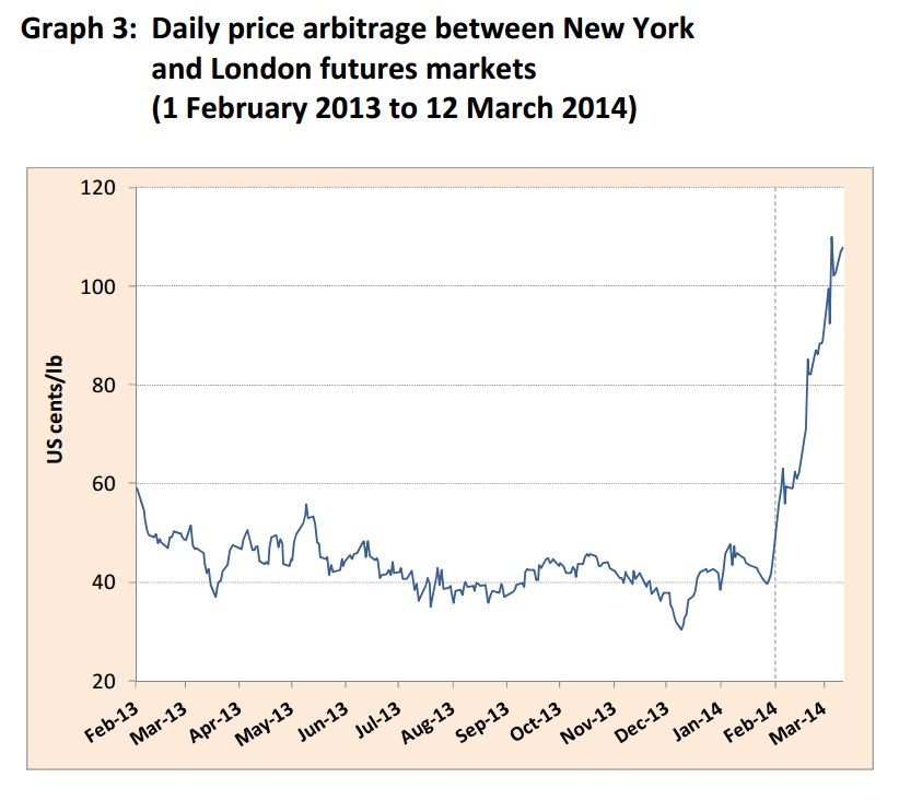 Daily Price Difference between New York and London Coffee Futures, Feb 2013 to March 2014, International Coffee Organization Market Report Feb 2014