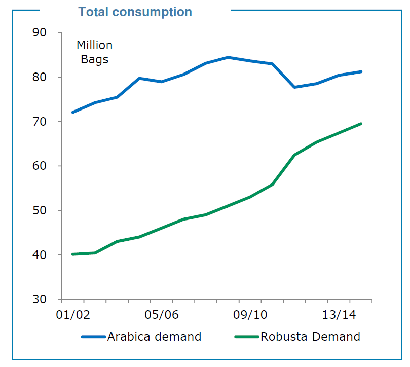 Total Global Coffee Consumption By Type, BNP Paribas Presentation NCA Convention March 2014