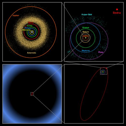 Orbit Of Sedna