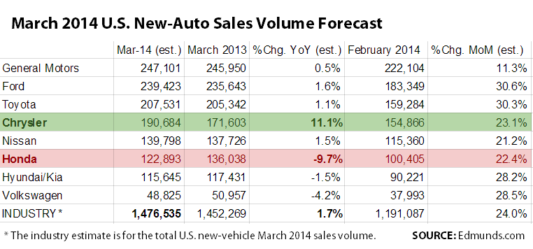 001 Monthly Sales Vol Est From Edmunds