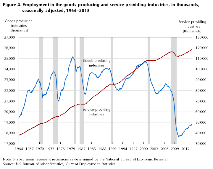 BLS on US manufacturing Jobs compared to services