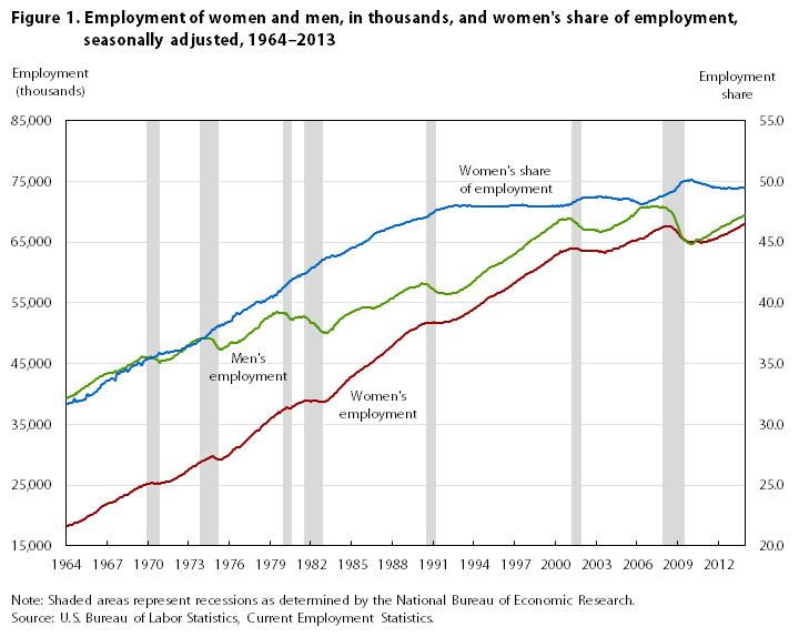 Women's share of U.S. employment