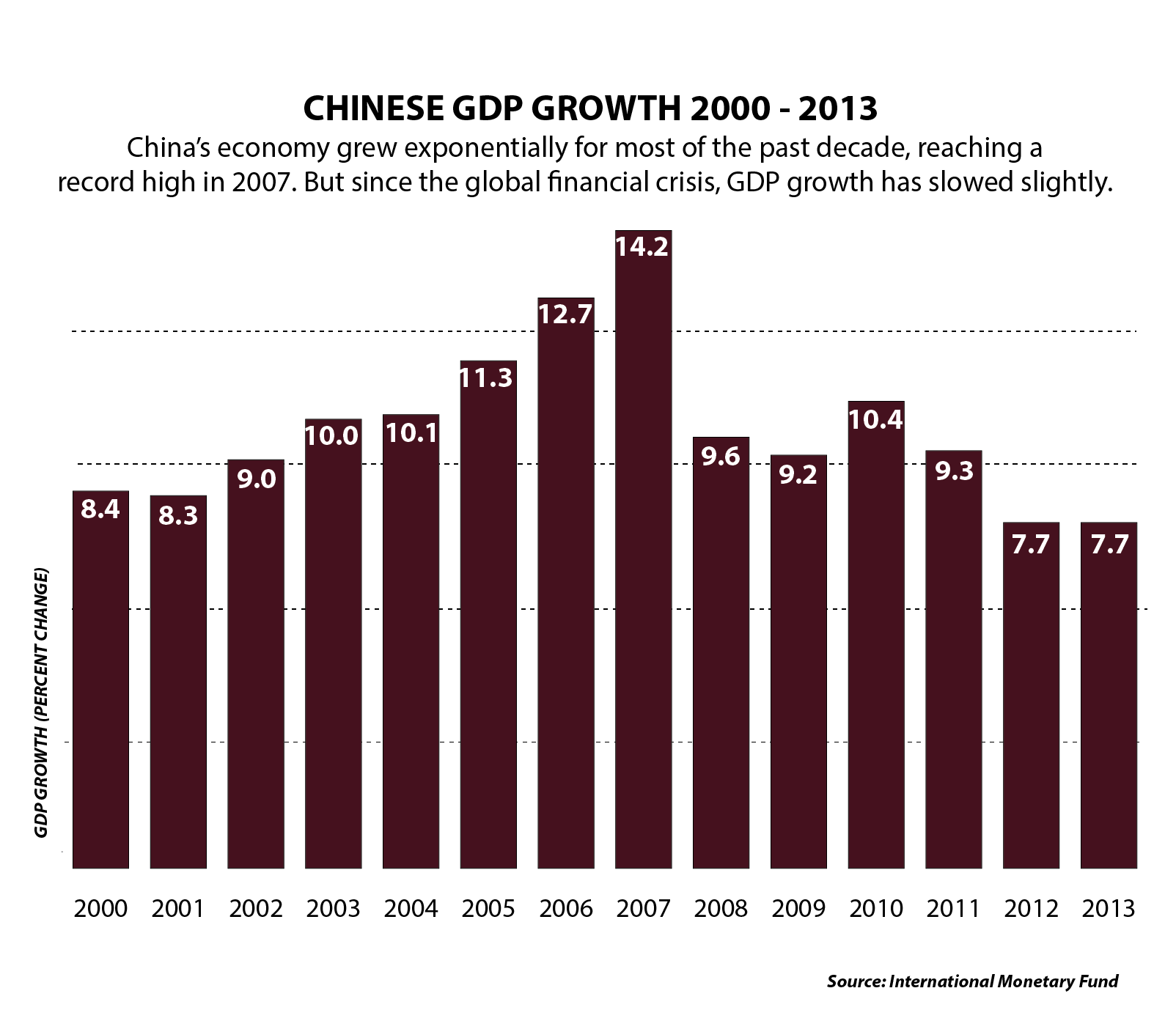 Chinese GDP Growth 2000 - 2013 -01