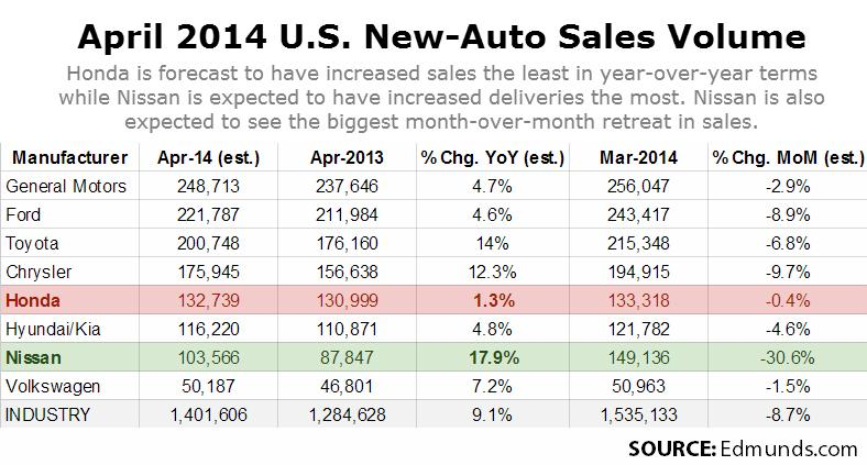Edmunds - Volumes Sales