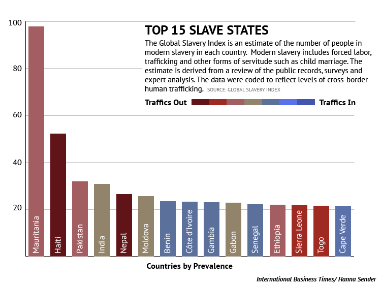 countries with the most slaves