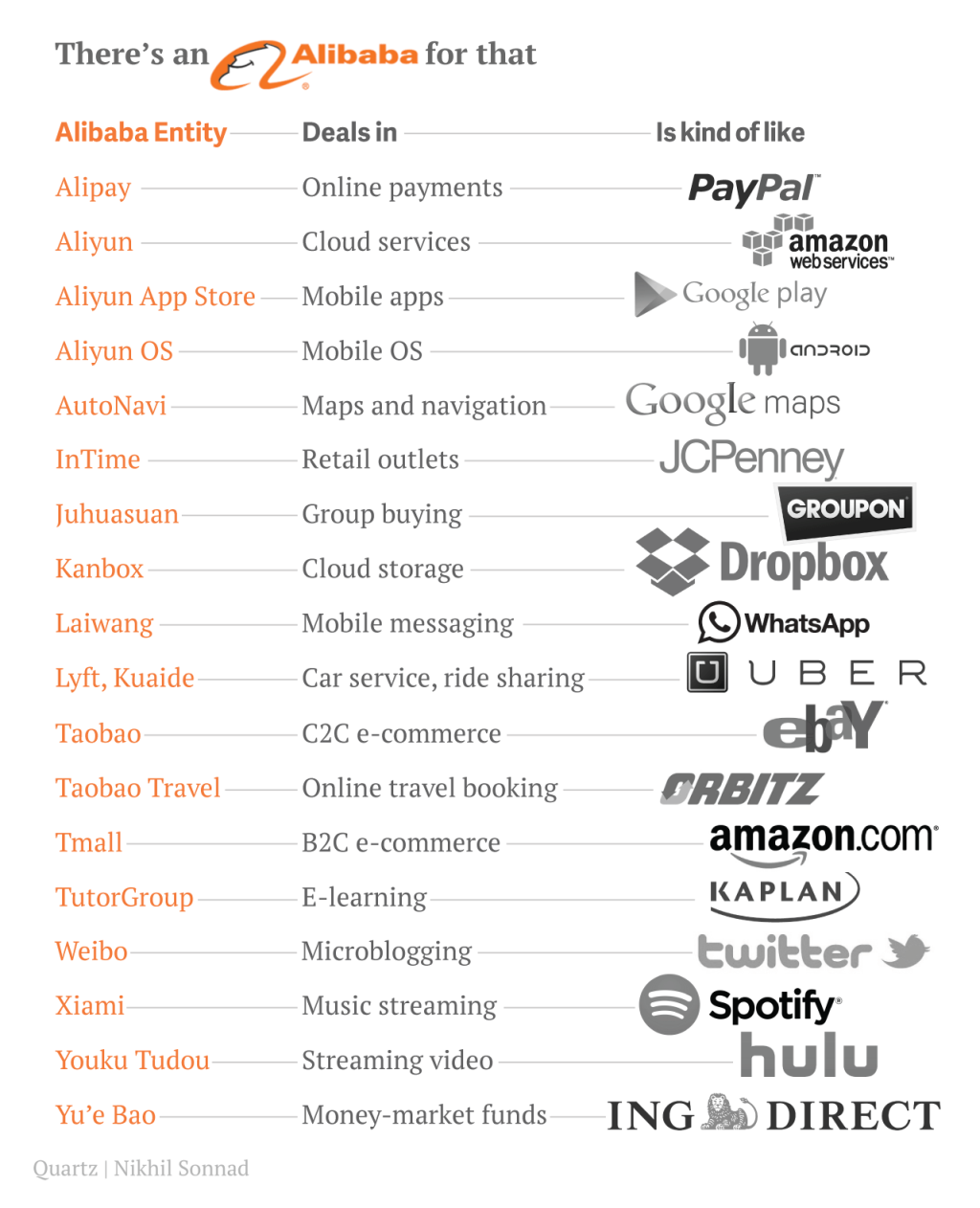 Alibaba Compared to American Companies