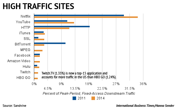 High Traffic Sites
