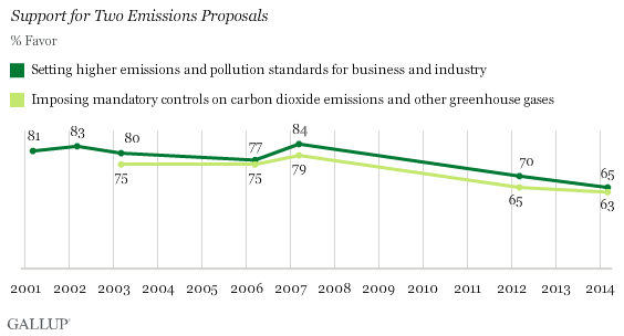 Gallup Survey Shows Support for Two Emissions Proposals