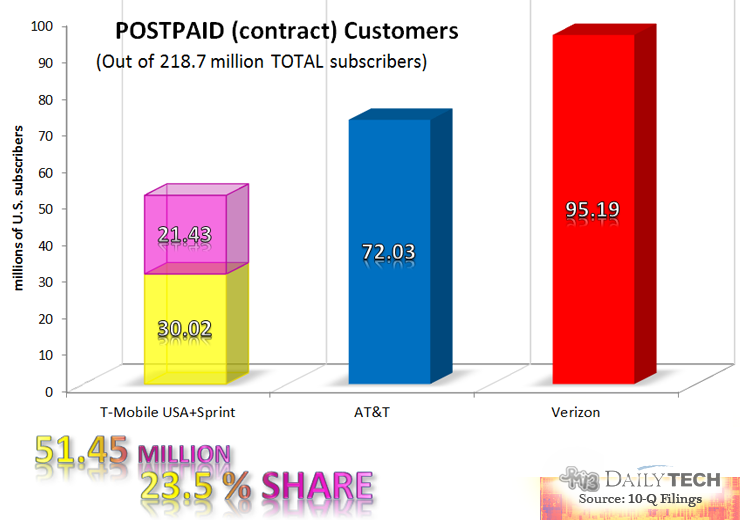 Postpaid_Market_Share_Q3_2013_US_Carriers_Wide