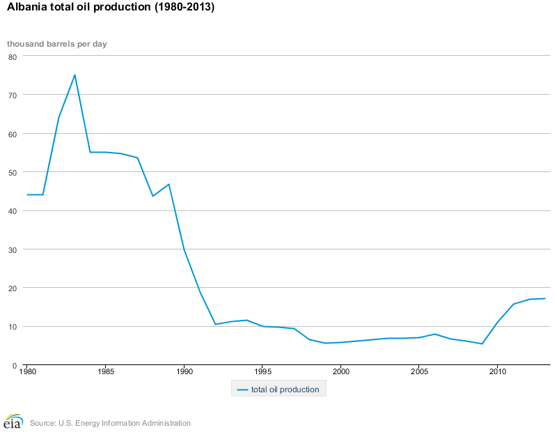 Albanian Oil Production