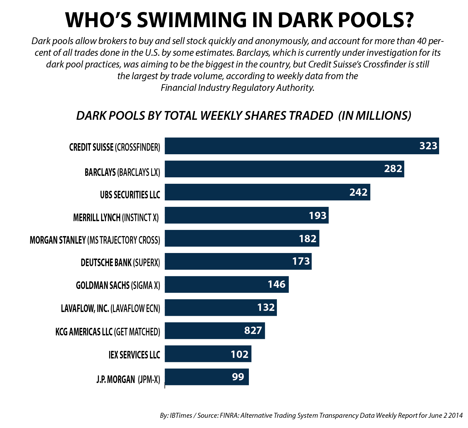 Top Ten Dark Pools