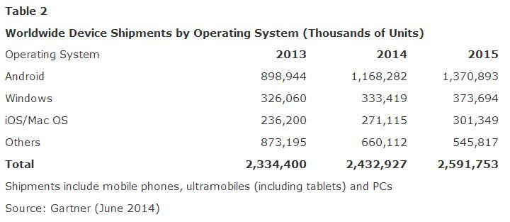 Gartner_mobile_phone-sales