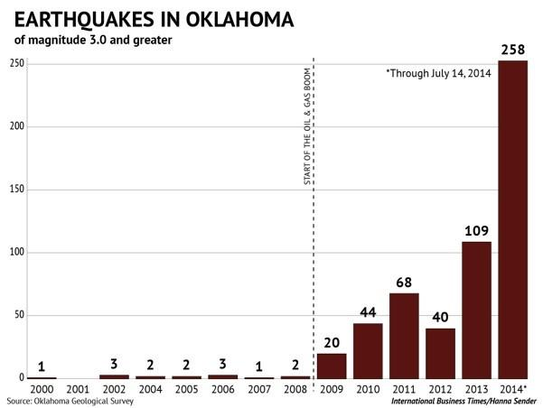 Oklahoma Earthquakes Fracking Wells