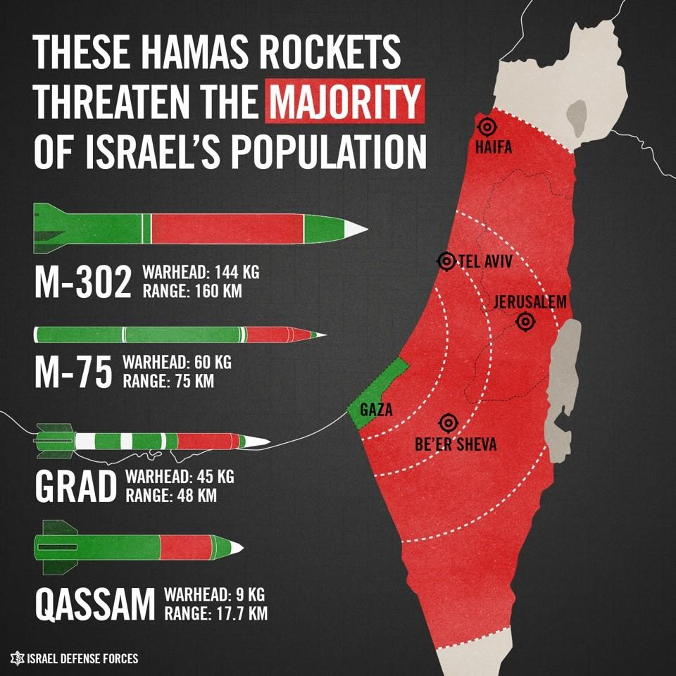Israel's Graphic on Hamas Rocket Fire