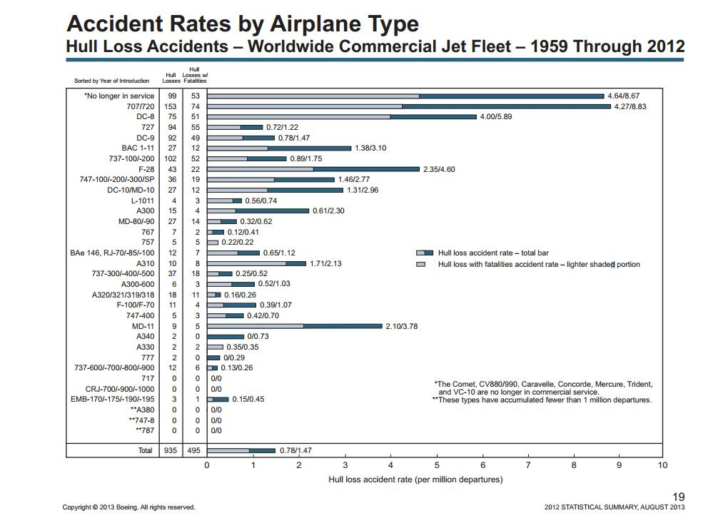 Boeing Accident Stats