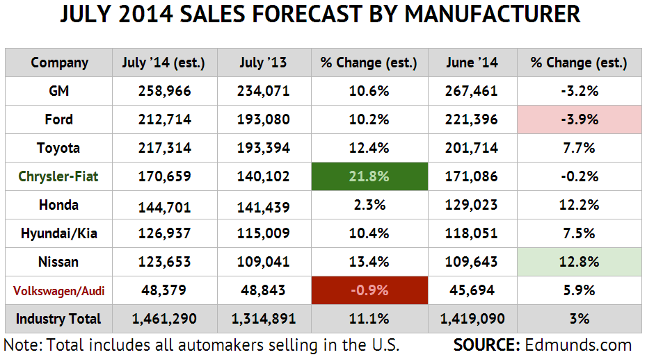 July 2014 New Auto sales