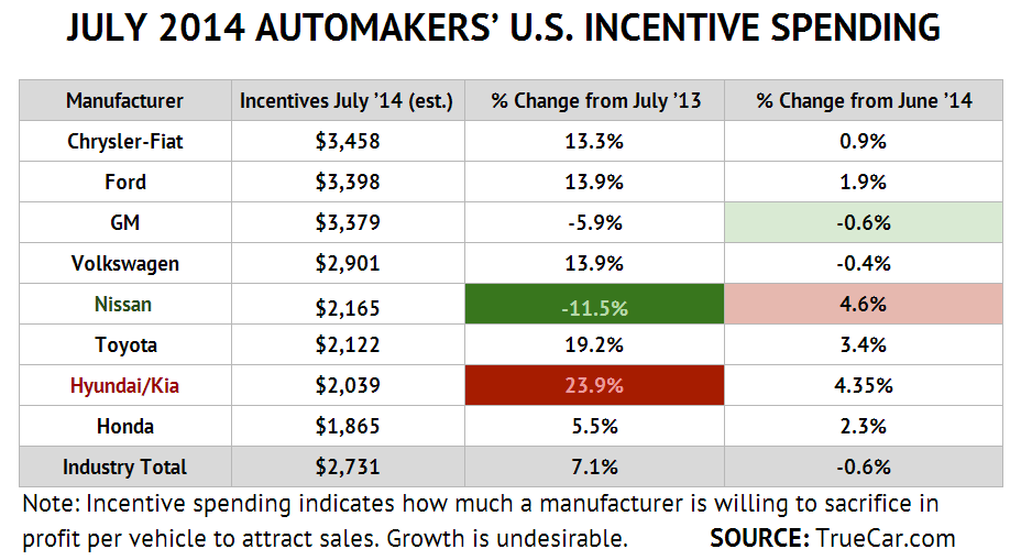 July 2014 US new auto sales - incentives