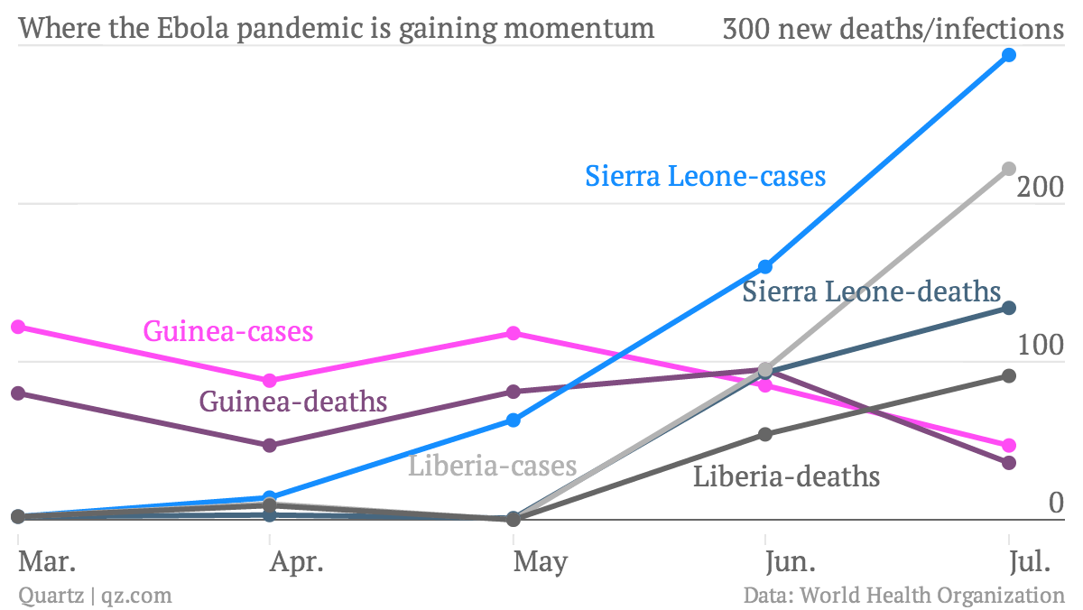 where-the-ebola-pandemic-is-gaining-momentum-guinea-cases-guinea-deaths-sierra-leone-cases-sierra-leone-deaths-liberia-cases-liberia-deaths_chartbuilder