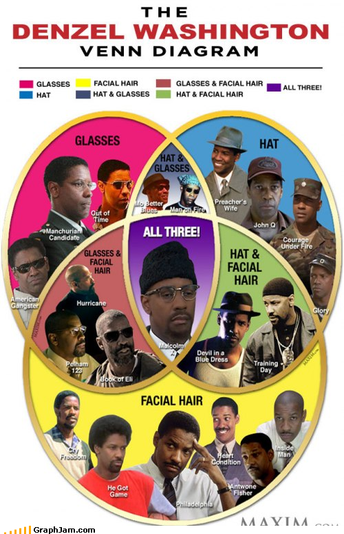 denzel washington venn diagram
