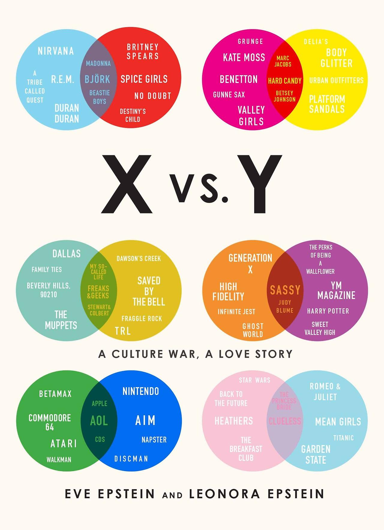 Venn diagram google doodle game celebrate the 180th birthday of y a culture war a love story by eve and leonora epstein uses venn diagrams to show the difference between the genders photo publisher harry n abrams ccuart Gallery