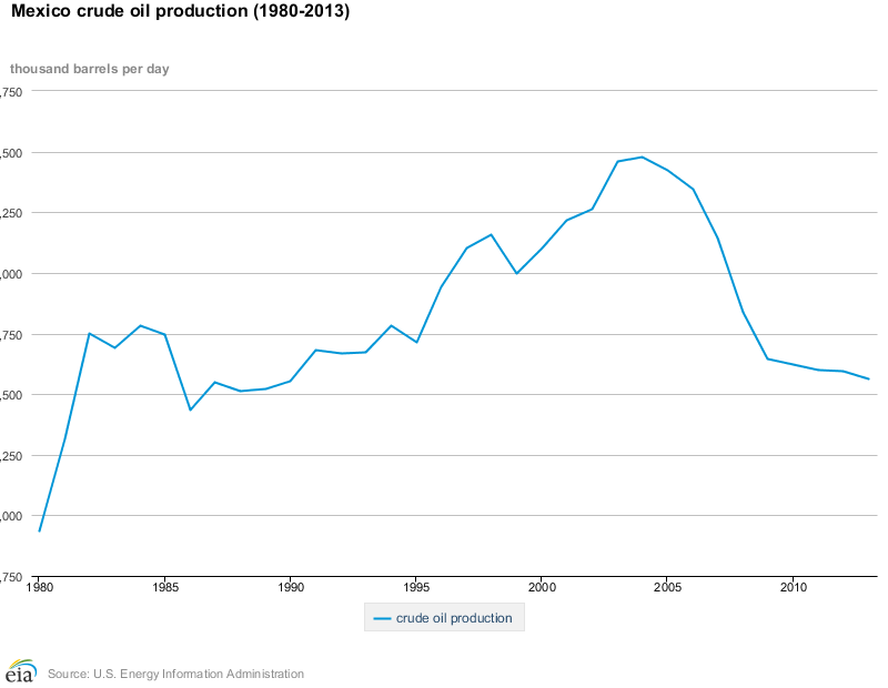 Mexico Crude Oil Production 2013