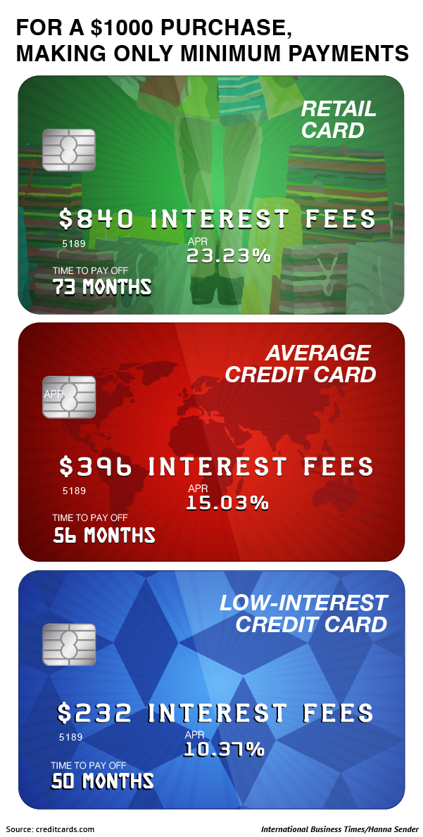 Average Retail Credit Card vs regular credit card interest FULL