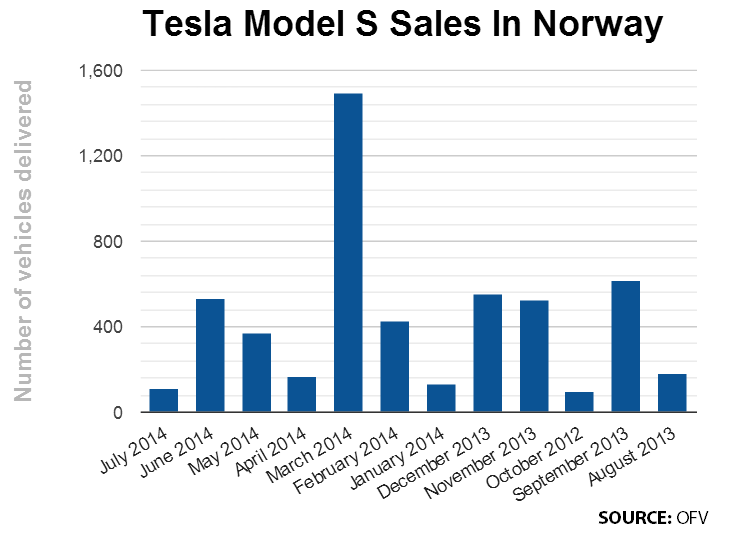 Tesla Norway sales