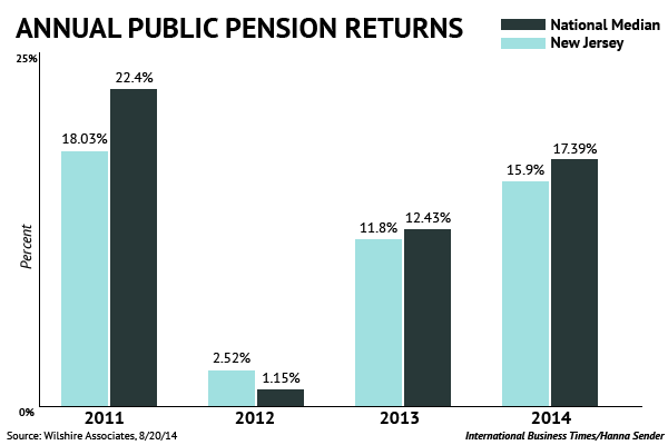 christie media pension returns