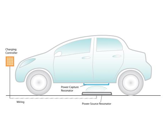 wireless charging car witricity