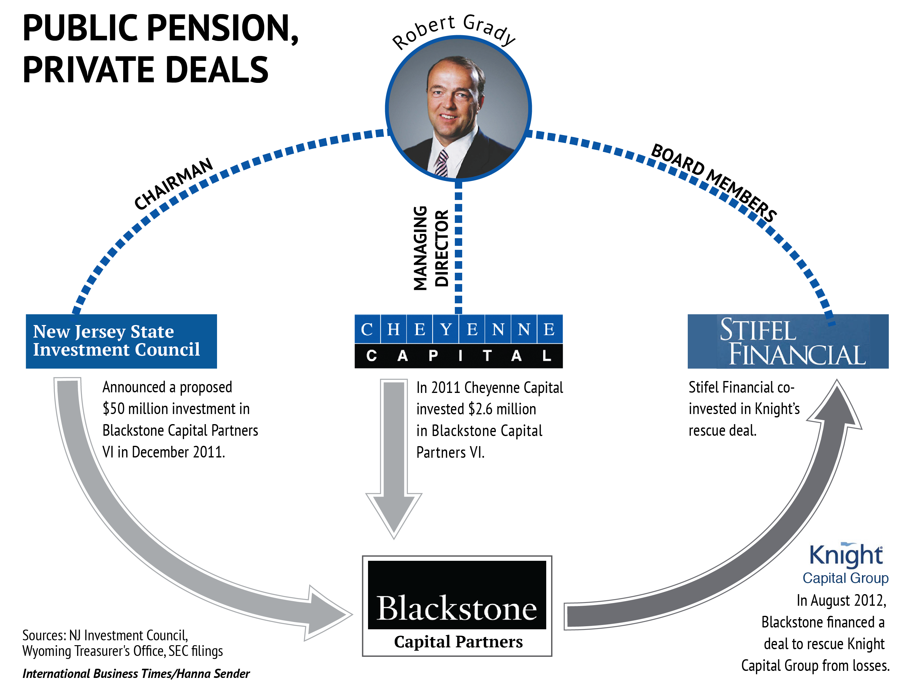 Public Pension, Private Deals, Grady, Sirota, New Jersey