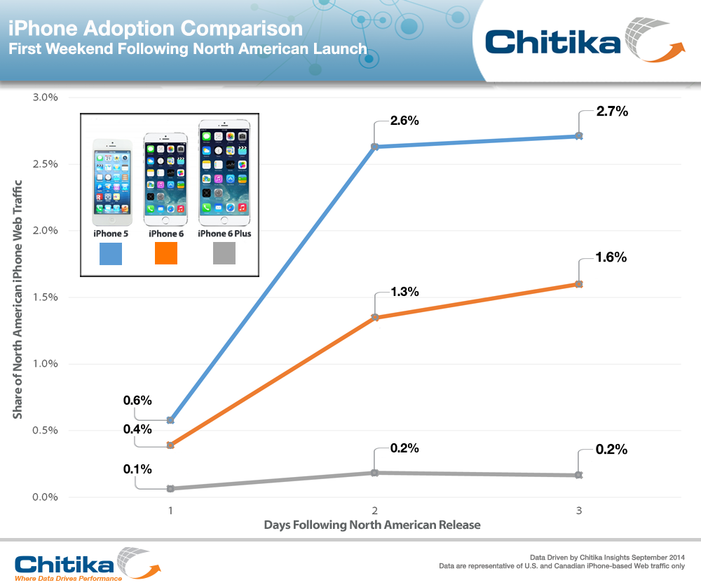 iPhone-5-6-6-Plus-Adoption-Comparison