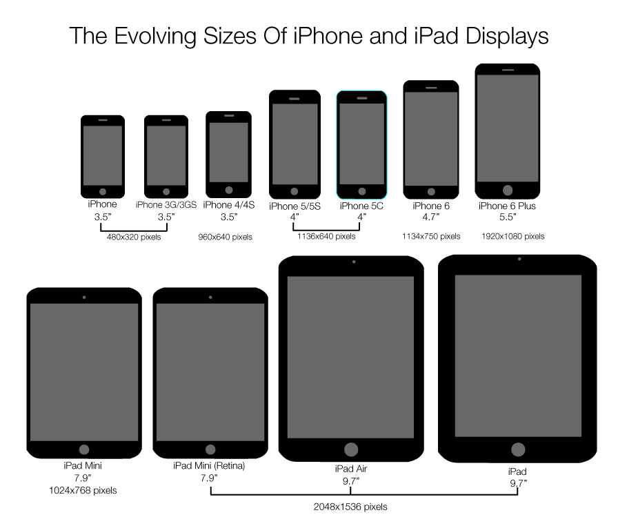iPhone iPad Generation Size Comparison