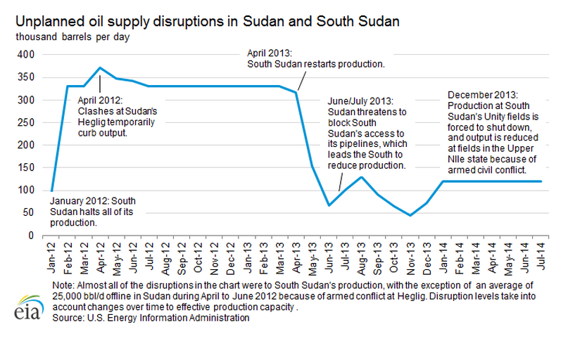 Sudan oil disruptions