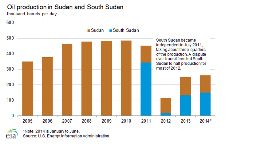 Sudan oil production