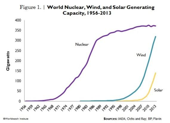 Renewable energy sources rising