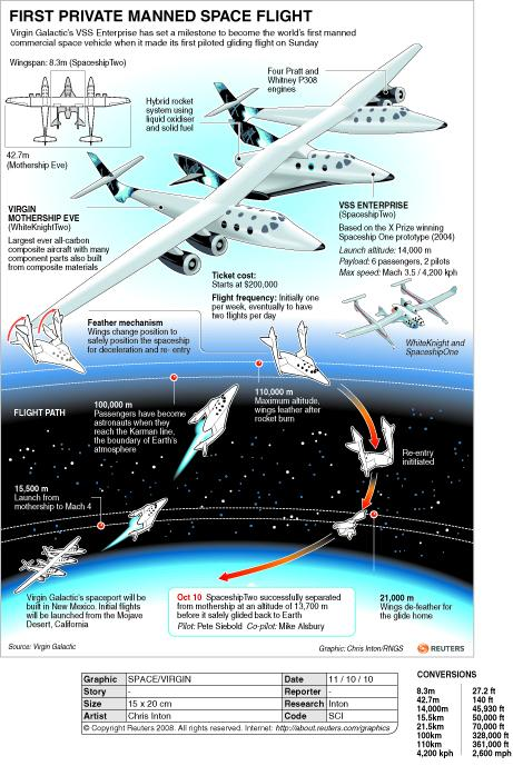 Space Ship Two explainer