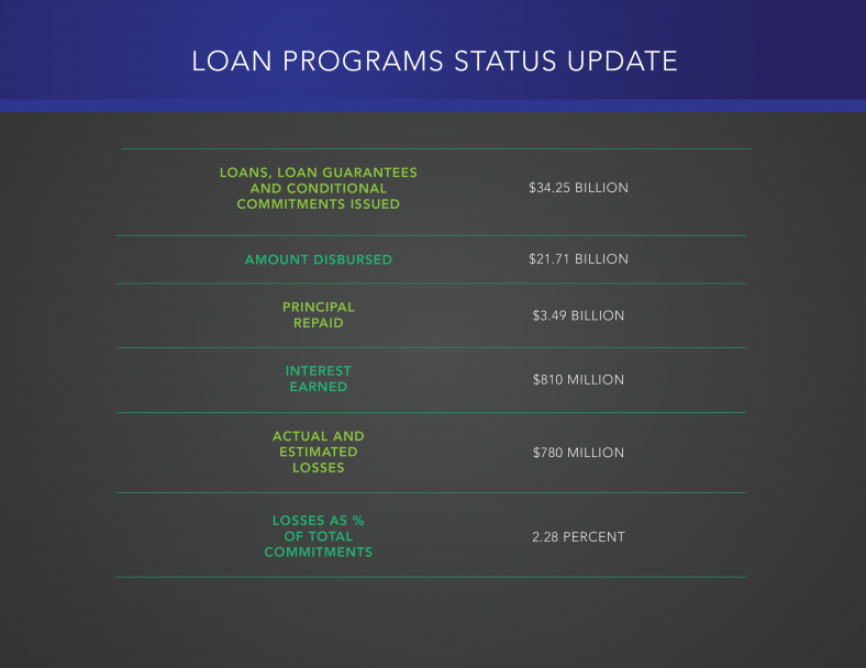 Loan Programs Office Report