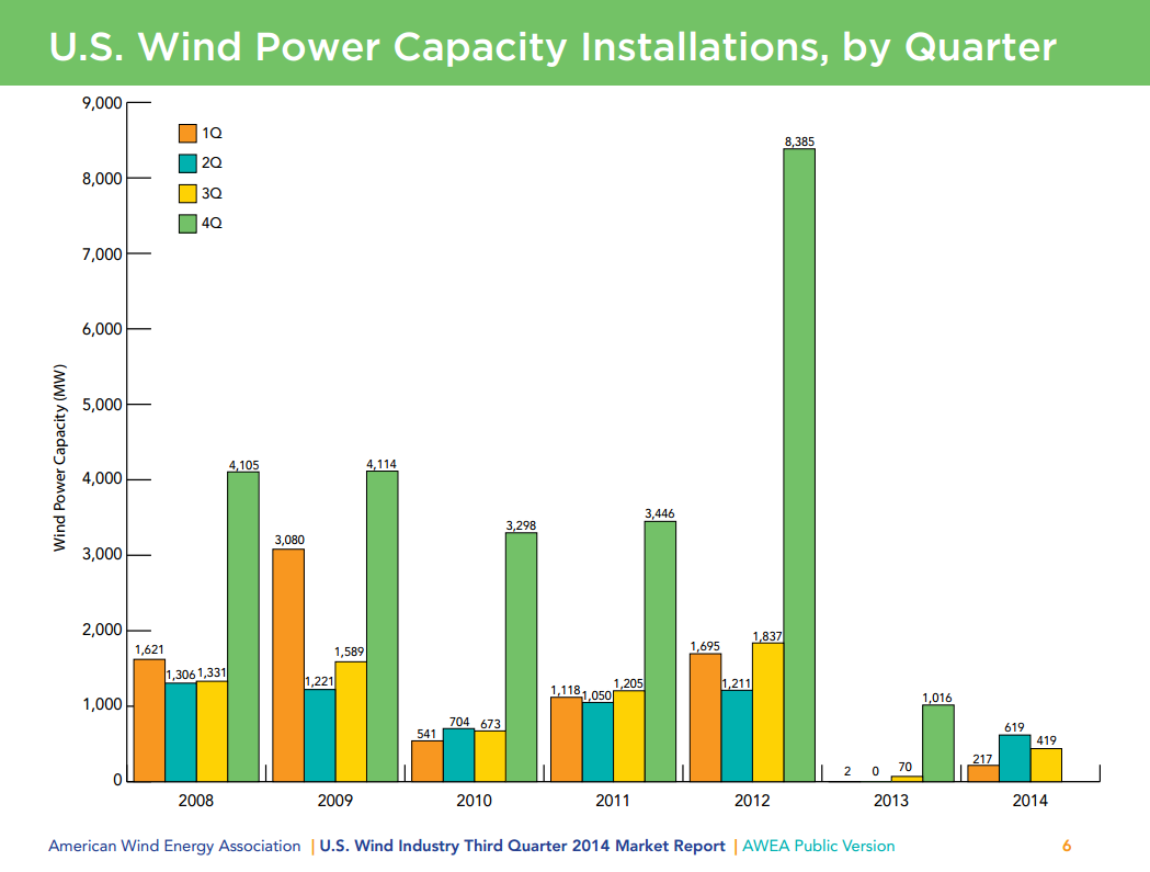 AWEA Wind Installations