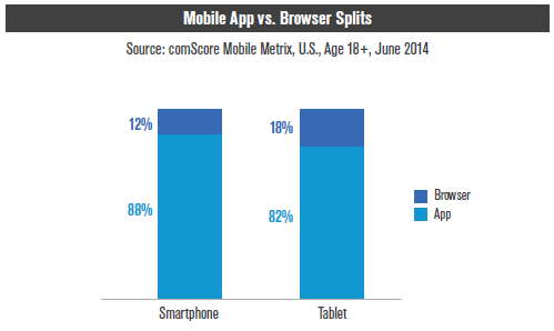 ComScore Mobile App Share