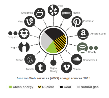 Greenpeace Amazon Report