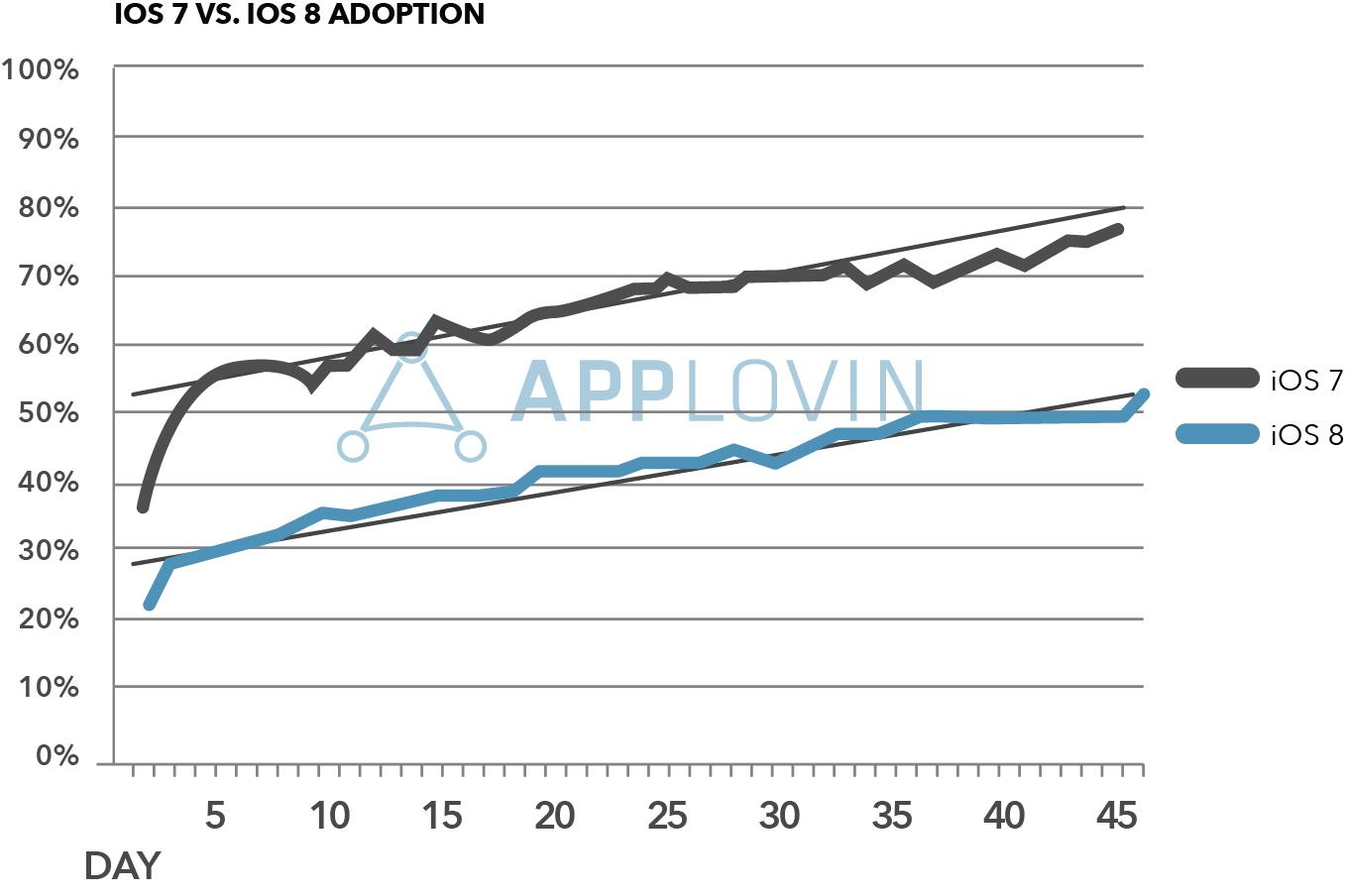 Applovin iOS7 vs iOS8 Global Adoption