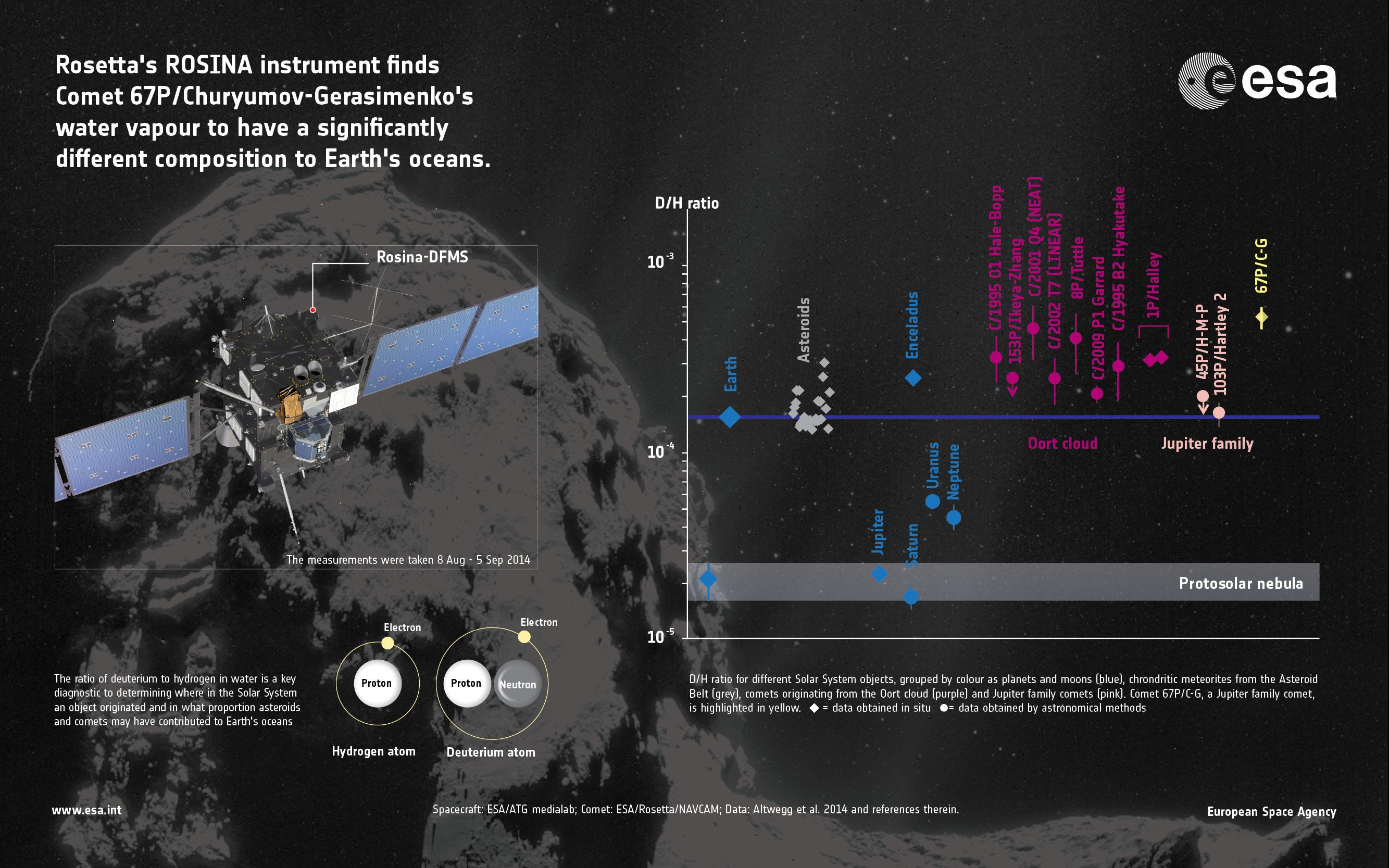 Rosetta_asteroidwater_earth