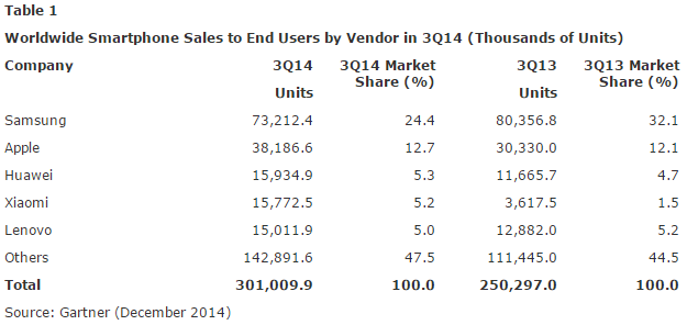 Gartner Smartphone research third quarter 2014