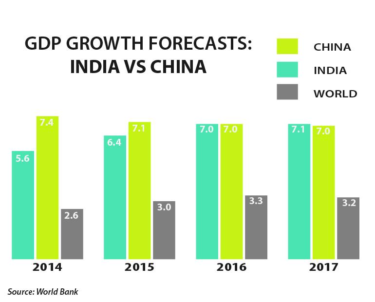 India China GDP Growth World Bank