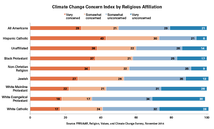 Climate Change Religion Americans