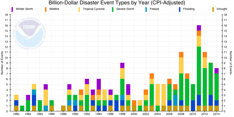 Billion Dollar Disasters