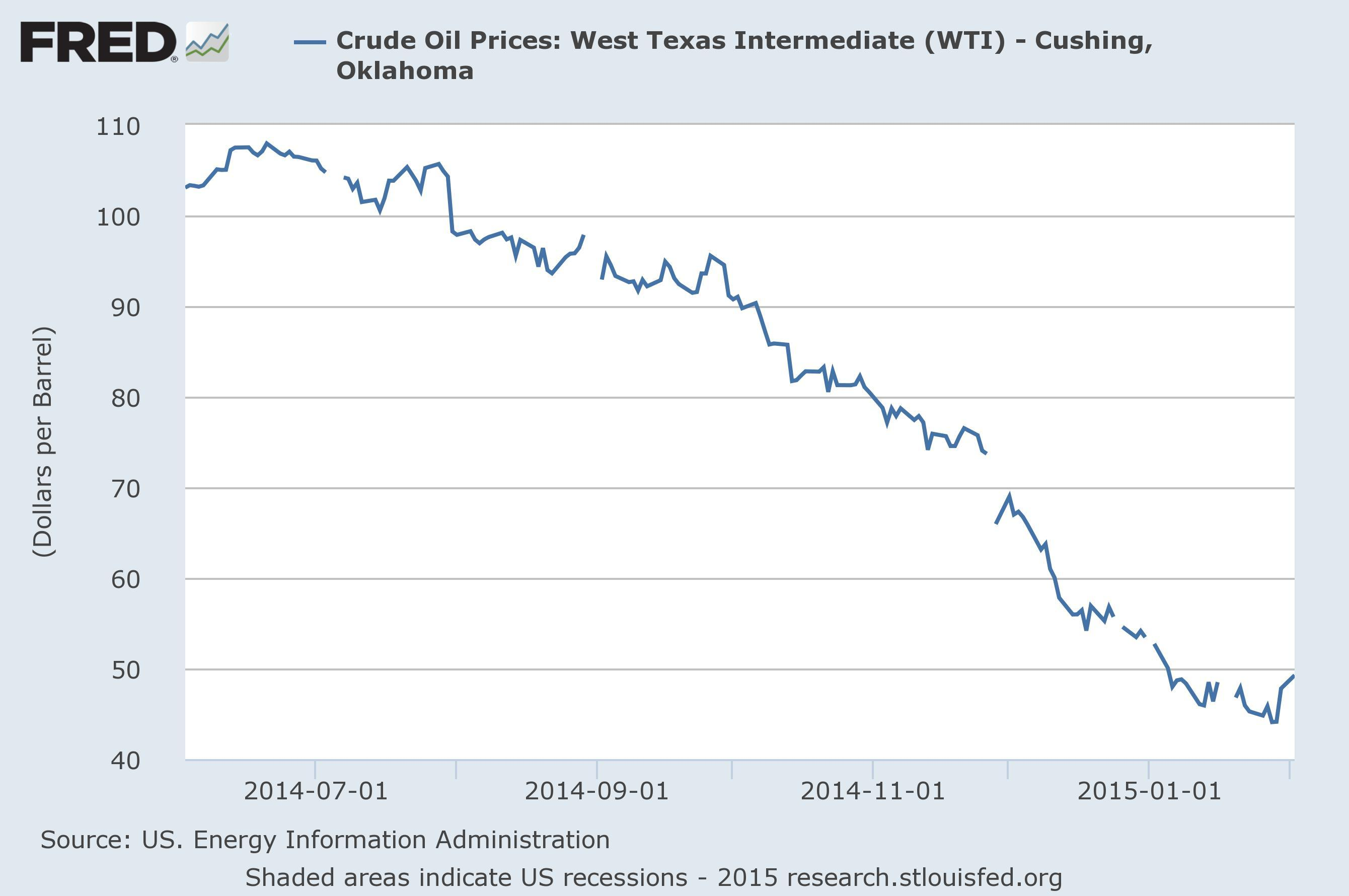 Crude-Oil Prices, FRED, 14.06.01-15.02.02-1