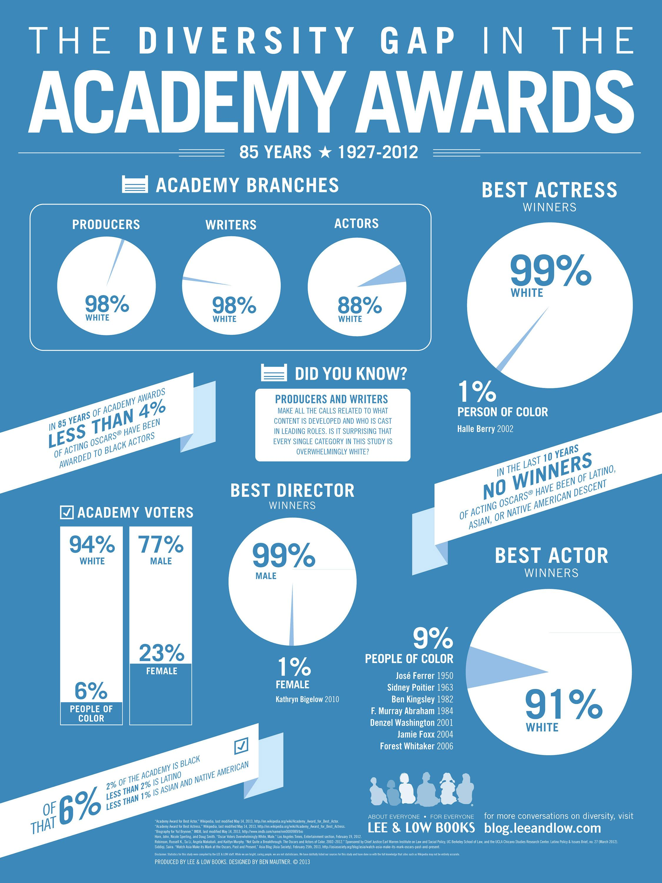 Academy_Awards_Infographic-lg