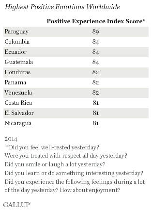Gallup Happiness Index 2014